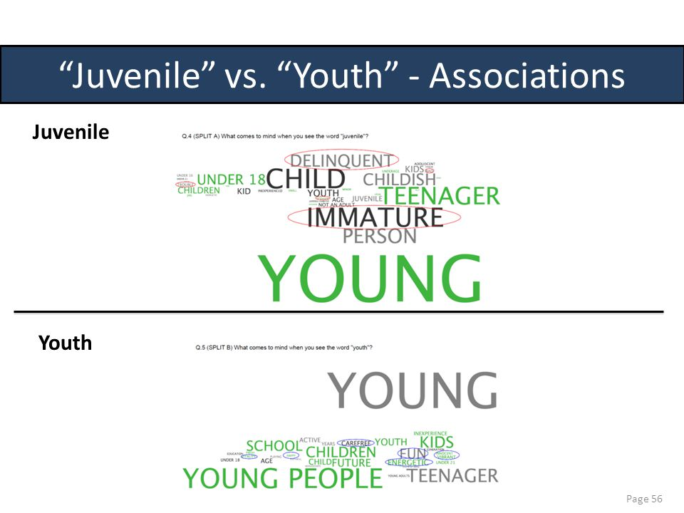 Page 56 Juvenile Youth Juvenile vs. Youth - Associations