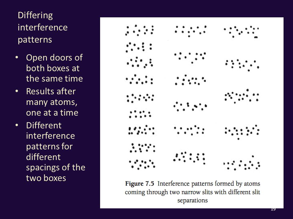 Differing interference patterns Open doors of both boxes at the same time Results after many atoms, one at a time Different interference patterns for