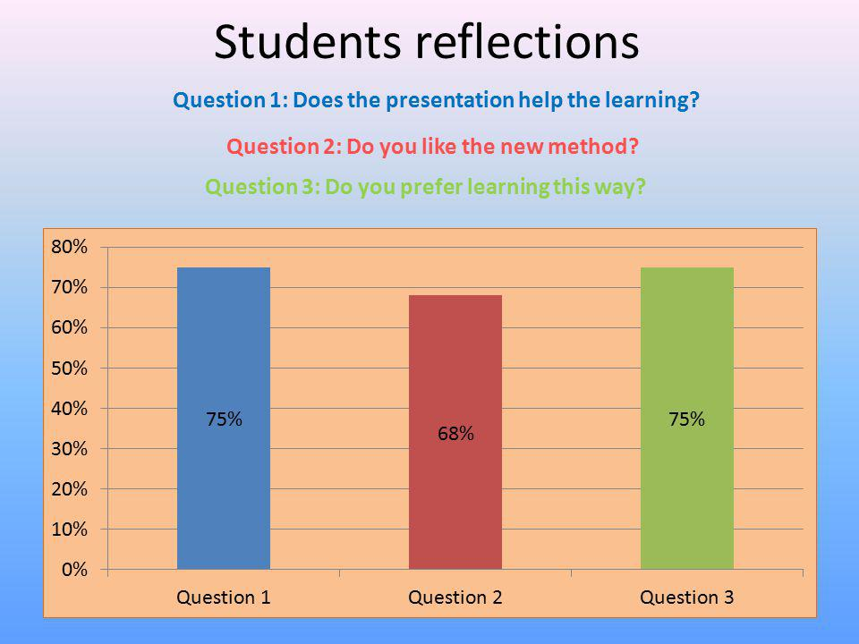 Students reflections Question 1: Does the presentation help the learning? Question 2: Do you like the new method? Question 3: Do you prefer learning t