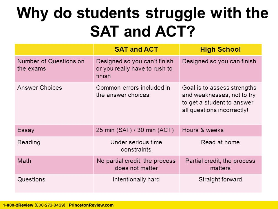 Why do students struggle with the SAT and ACT.