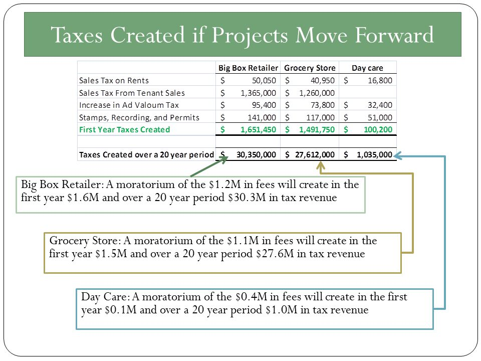 Taxes Created if Projects Move Forward Big Box Retailer: A moratorium of the $1.2M in fees will create in the first year $1.6M and over a 20 year period $30.3M in tax revenue Grocery Store: A moratorium of the $1.1M in fees will create in the first year $1.5M and over a 20 year period $27.6M in tax revenue Day Care: A moratorium of the $0.4M in fees will create in the first year $0.1M and over a 20 year period $1.0M in tax revenue
