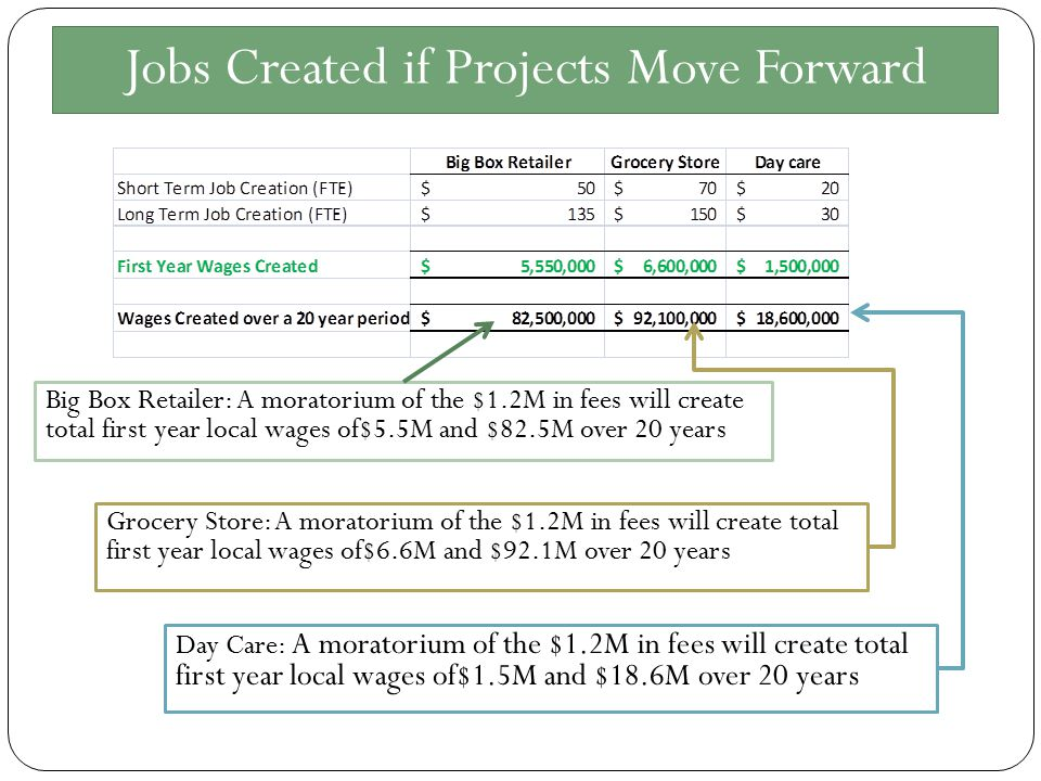 Jobs Created if Projects Move Forward Big Box Retailer: A moratorium of the $1.2M in fees will create total first year local wages of$5.5M and $82.5M over 20 years Grocery Store: A moratorium of the $1.2M in fees will create total first year local wages of$6.6M and $92.1M over 20 years Day Care: A moratorium of the $1.2M in fees will create total first year local wages of$1.5M and $18.6M over 20 years