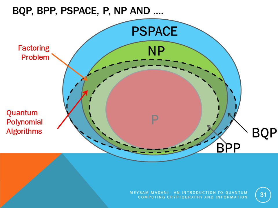 BQP, BPP, PSPACE, P, NP AND …. MEYSAM MADANI - AN INTRODUCTION TO QUANTUM COMPUTING CRYPTOGRAPHY AND INFORMATION 31 P NP PSPACE BQP BPP Factoring Prob