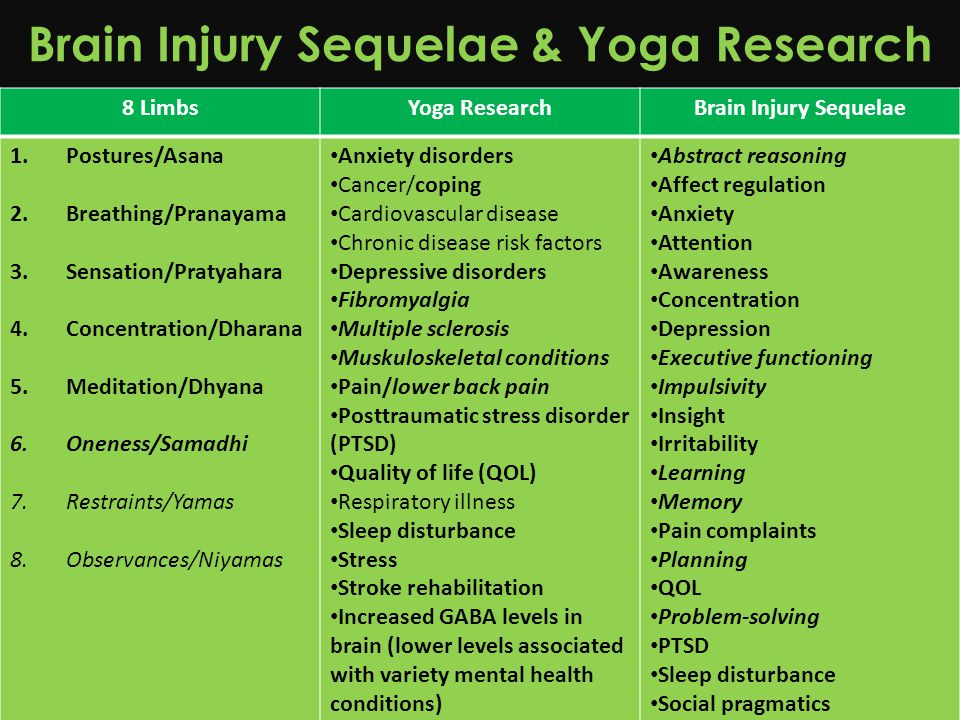 Brain Injury Sequelae & Yoga Research 8 LimbsYoga ResearchBrain Injury Sequelae 1.Postures/Asana 2.Breathing/Pranayama 3.Sensation/Pratyahara 4.Concentration/Dharana 5.Meditation/Dhyana 6.Oneness/Samadhi 7.Restraints/Yamas 8.Observances/Niyamas Anxiety disorders Cancer/coping Cardiovascular disease Chronic disease risk factors Depressive disorders Fibromyalgia Multiple sclerosis Muskuloskeletal conditions Pain/lower back pain Posttraumatic stress disorder (PTSD) Quality of life (QOL) Respiratory illness Sleep disturbance Stress Stroke rehabilitation Increased GABA levels in brain (lower levels associated with variety mental health conditions) Abstract reasoning Affect regulation Anxiety Attention Awareness Concentration Depression Executive functioning Impulsivity Insight Irritability Learning Memory Pain complaints Planning QOL Problem-solving PTSD Sleep disturbance Social pragmatics
