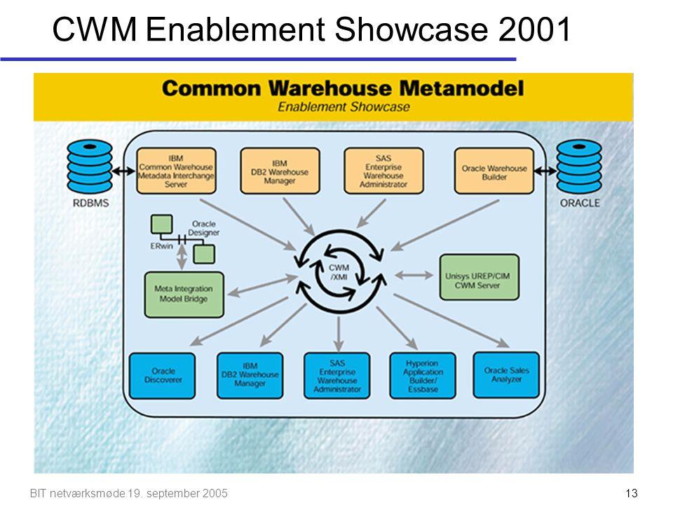 BIT netværksmøde 19. september 200514 CWM Showcase 2002