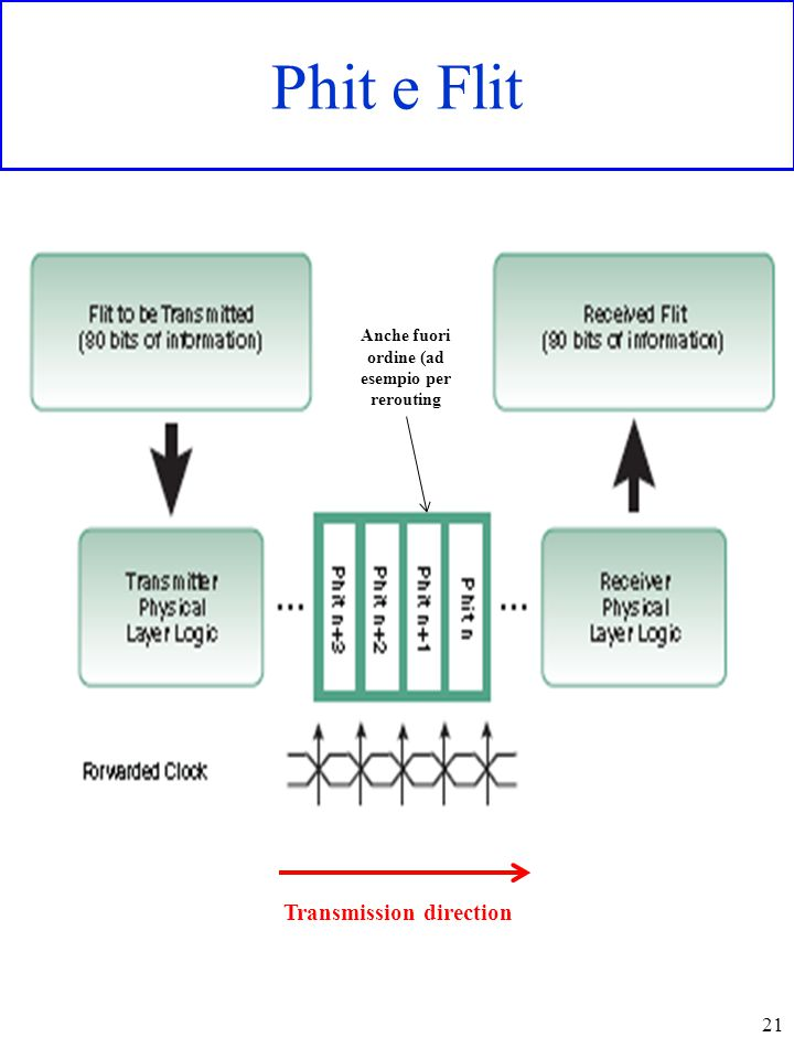 Phit e Flit 21 Anche fuori ordine (ad esempio per rerouting Transmission direction