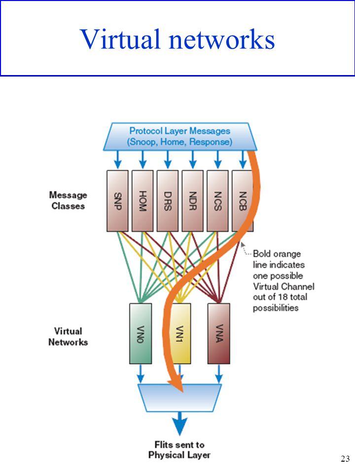 Virtual networks 23