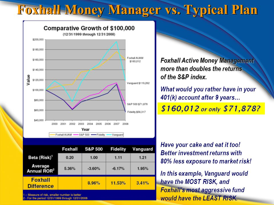 Foxhall Money Manager vs. Typical Plan Foxhall Active Money Management more than doubles the returns of the S&P index. What would you rather have in y