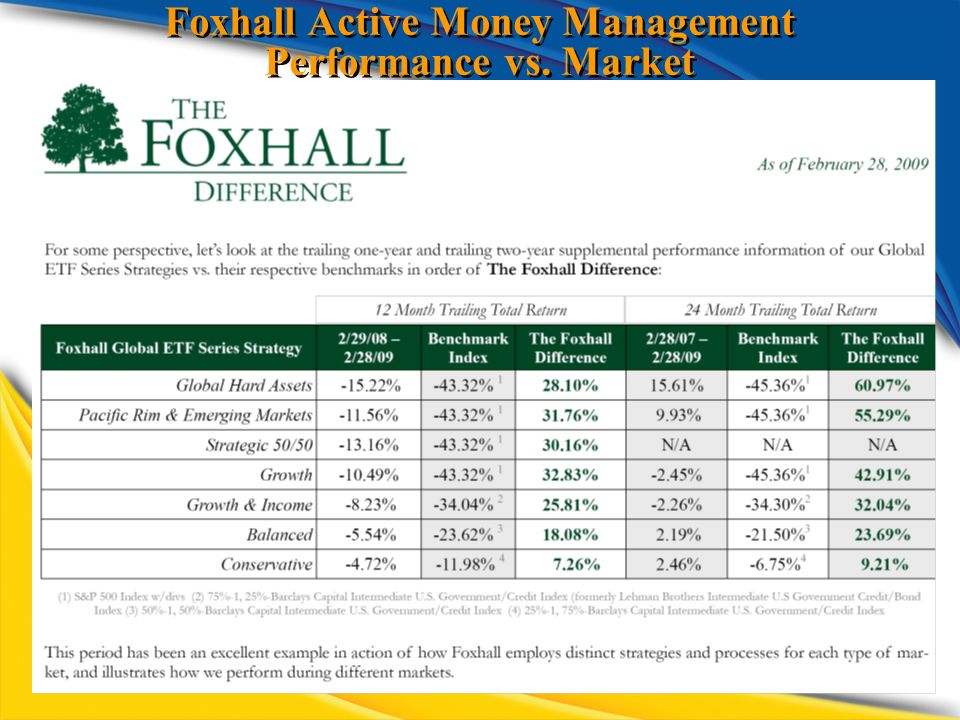 Foxhall Active Money Management Performance vs. Market