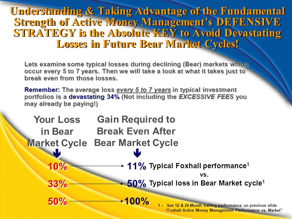 Understanding & Taking Advantage of the Fundamental Strength of Active Money Management's DEFENSIVE STRATEGY is the Absolute KEY to Avoid Devastating Losses in Future Bear Market Cycles.
