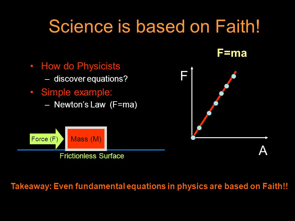 Science is based on Faith. How do Physicists –discover equations.