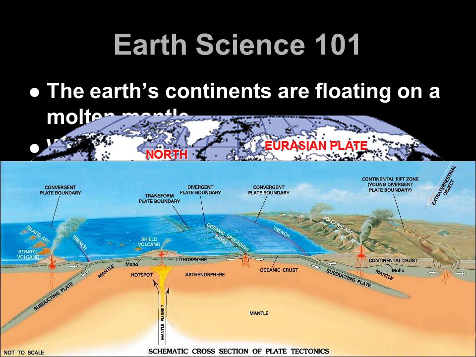Earth Science 101 The earth's continents are floating on a molten mantle When the plates that make up these continents drift into each other, stress builds up until one of the plates gives Energy released results in an earthquake The earth's continents are floating on a molten mantle When the plates that make up these continents drift into each other, stress builds up until one of the plates gives Energy released results in an earthquake