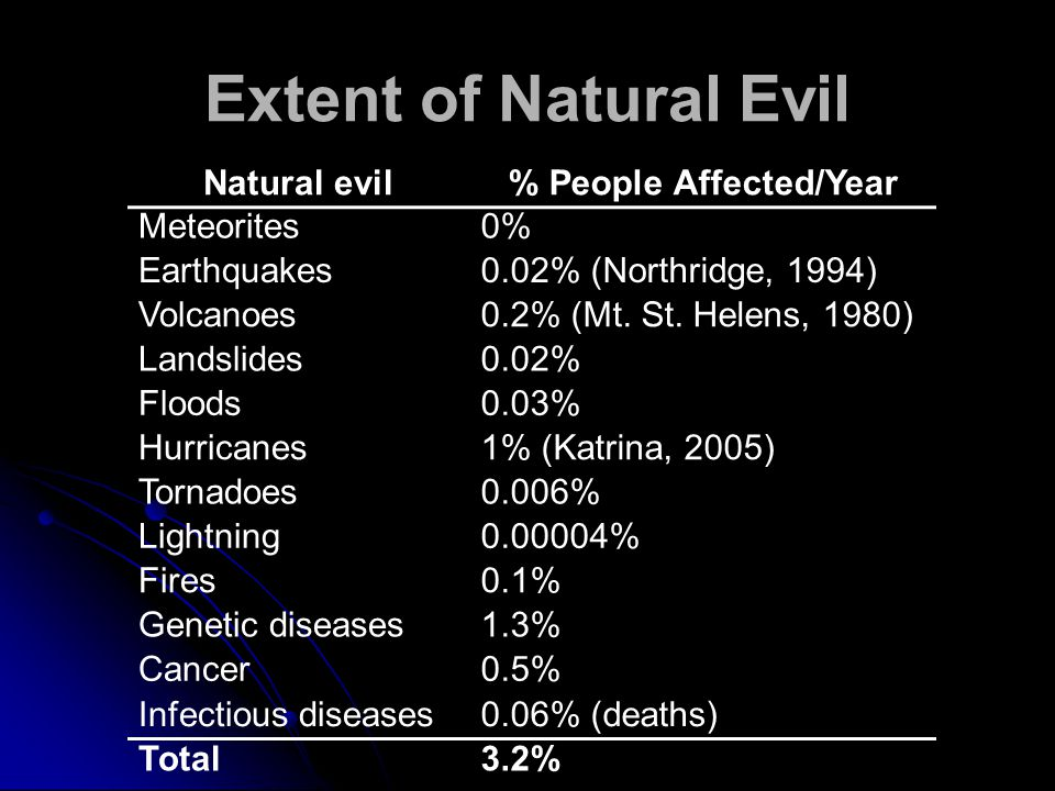 Extent of Natural Evil Natural evil% People Affected/Year Meteorites0% Earthquakes0.02% (Northridge, 1994) Volcanoes0.2% (Mt.