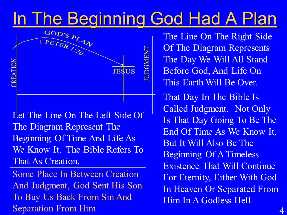 4 In The Beginning God Had A Plan Let The Line On The Left Side Of The Diagram Represent The Beginning Of Time And Life As We Know It. The Bible Refer