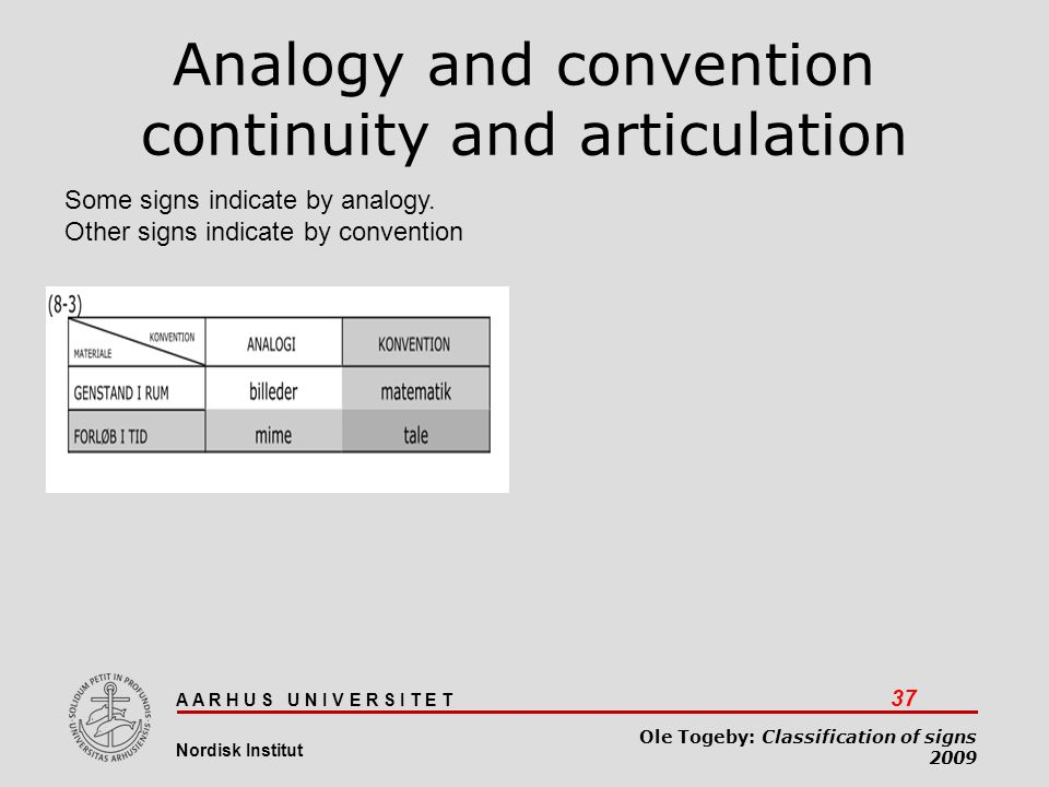 A A R H U S U N I V E R S I T E T 37 Nordisk Institut Ole Togeby: Classification of signs 2009 Analogy and convention continuity and articulation Some