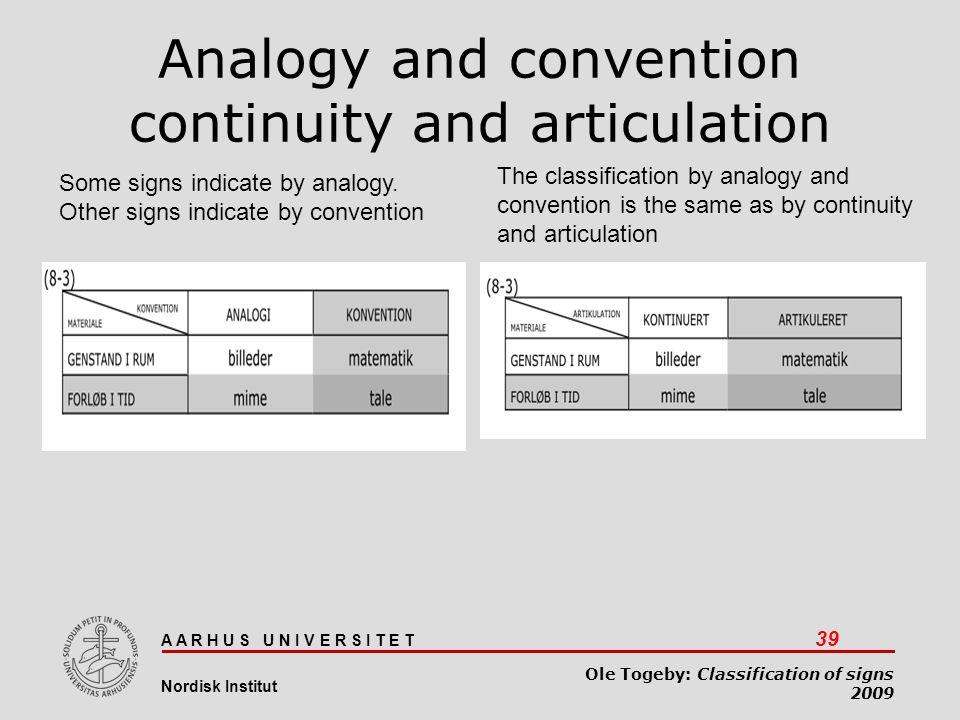 A A R H U S U N I V E R S I T E T 39 Nordisk Institut Ole Togeby: Classification of signs 2009 Analogy and convention continuity and articulation Some
