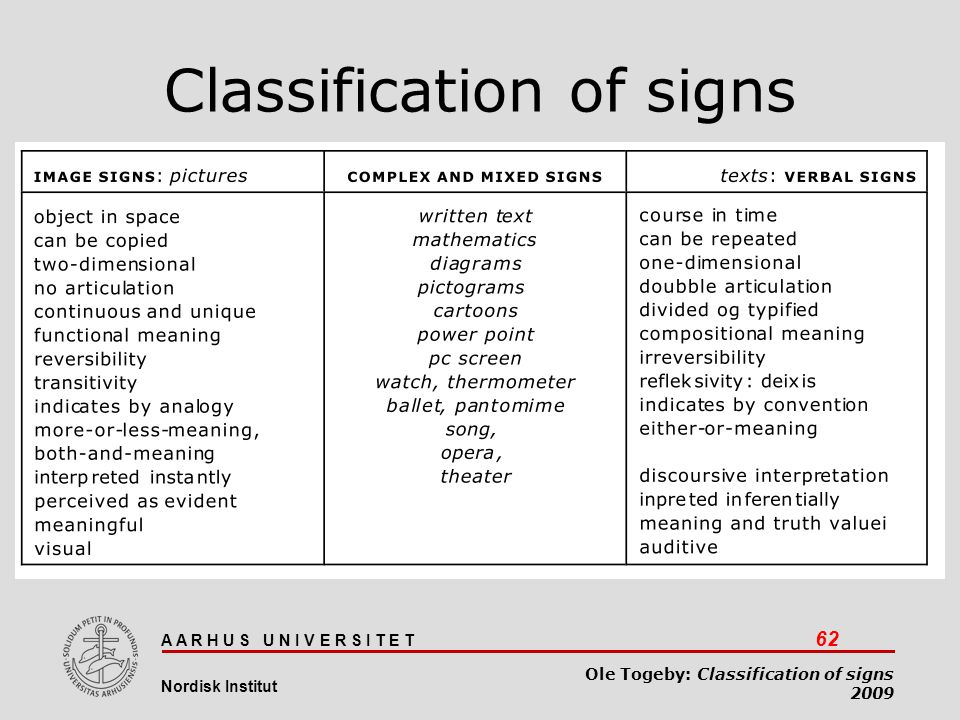 A A R H U S U N I V E R S I T E T 62 Nordisk Institut Ole Togeby: Classification of signs 2009 Classification of signs