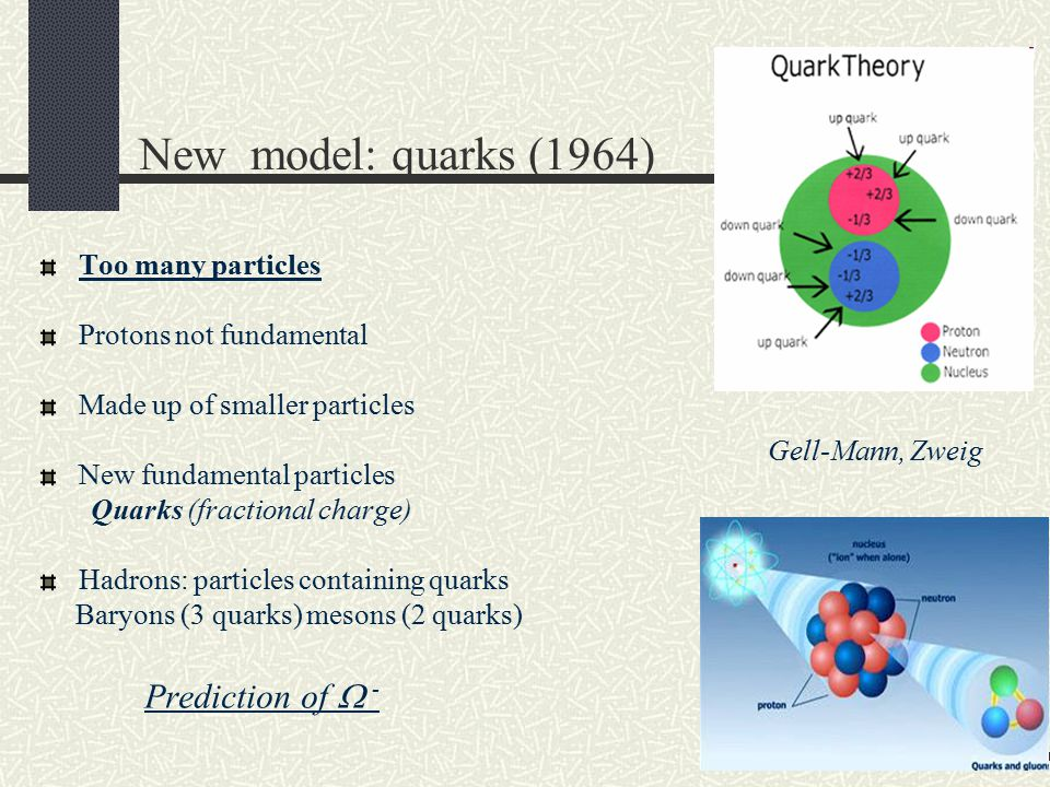 New model: quarks (1964) Too many particles Protons not fundamental Made up of smaller particles New fundamental particles Quarks (fractional charge)