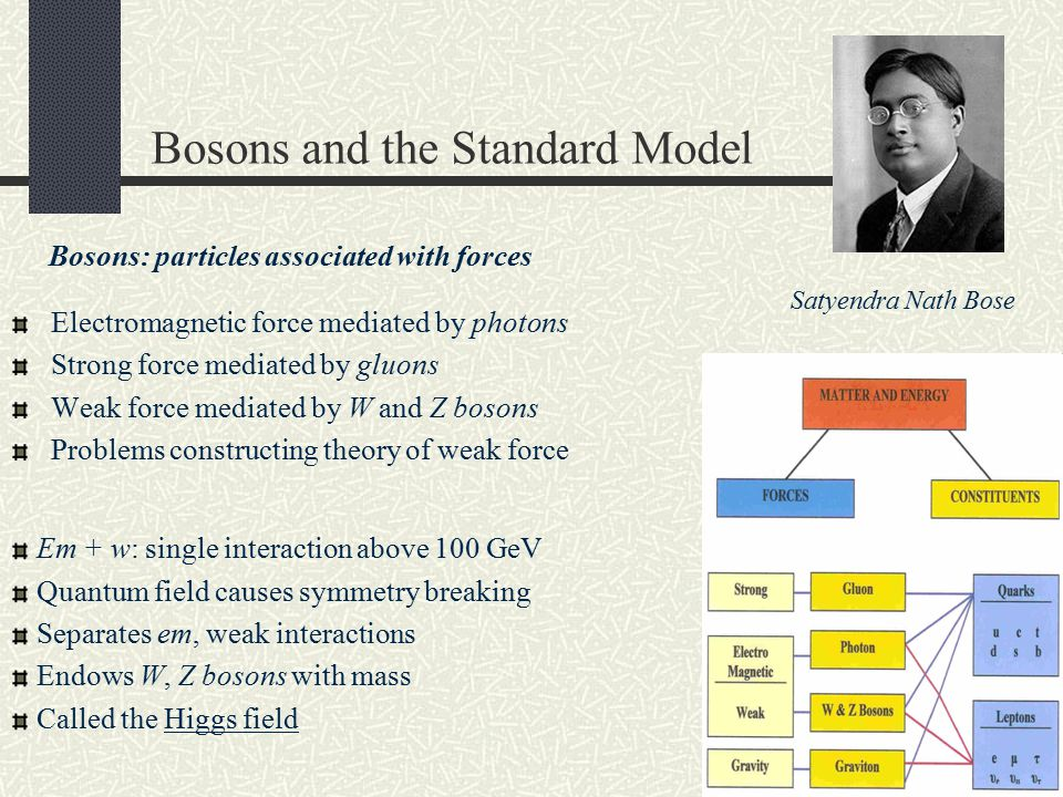 Bosons and the Standard Model Electromagnetic force mediated by photons Strong force mediated by gluons Weak force mediated by W and Z bosons Problems