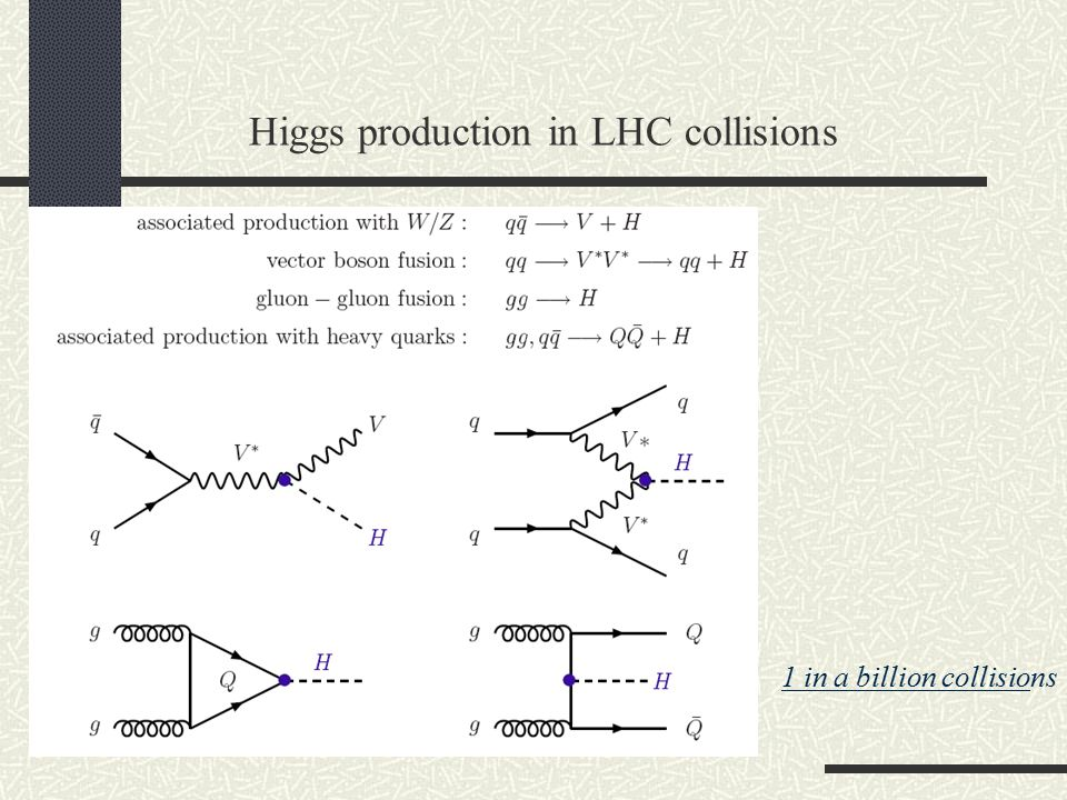Higgs production in LHC collisions 1 in a billion collisions
