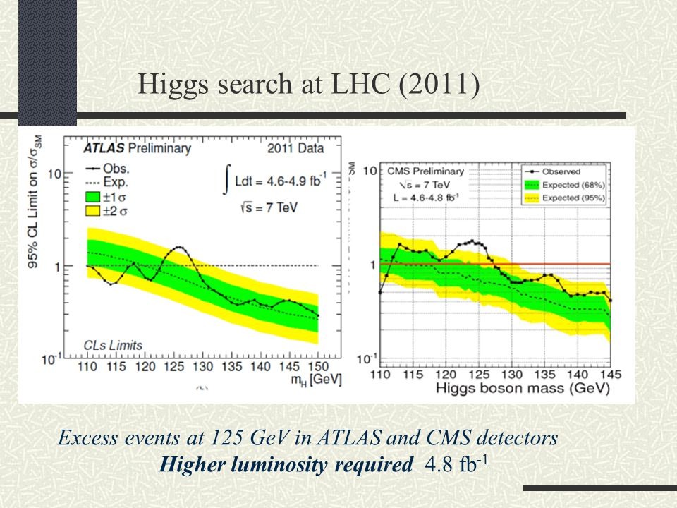 Higgs search at LHC (2011) Excess events at 125 GeV in ATLAS and CMS detectors Higher luminosity required 4.8 fb -1