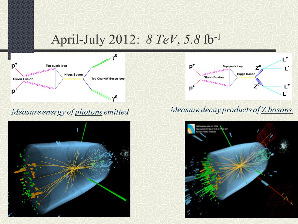 April-July 2012: 8 TeV, 5.8 fb -1 Measure energy of photons emitted Measure decay products of Z bosons