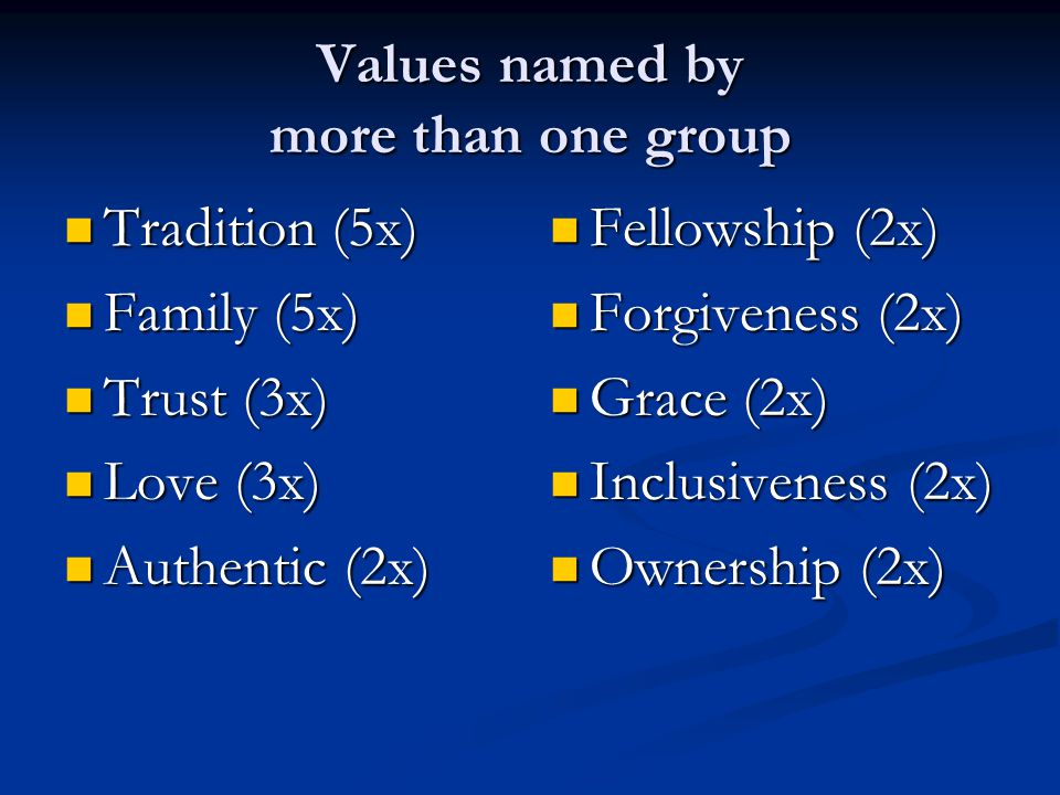 Values named by more than one group Tradition (5x) Tradition (5x) Family (5x) Family (5x) Trust (3x) Trust (3x) Love (3x) Love (3x) Authentic (2x) Authentic (2x) Fellowship (2x) Forgiveness (2x) Grace (2x) Inclusiveness (2x) Ownership (2x)