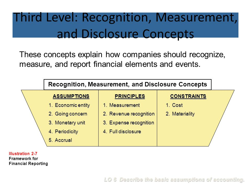 Third Level: Recognition, Measurement, and Disclosure Concepts These concepts explain how companies should recognize, measure, and report financial el