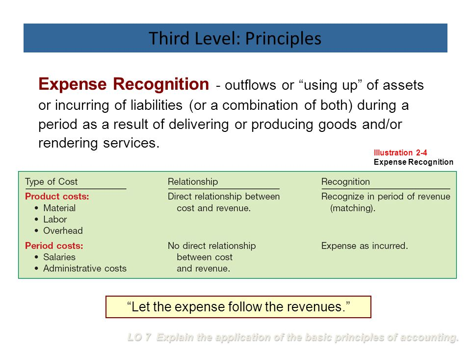"Expense Recognition - outflows or ""using up"" of assets or incurring of liabilities (or a combination of both) during a period as a result of deliverin"