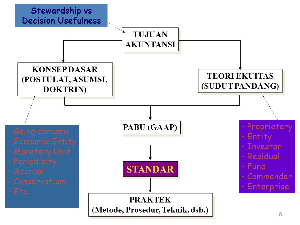 6 TUJUAN Decision Usefulness TUJUAN Decision Usefulness TEORI Entity Going concern Economic Entity Monetary Unit Periodicity Accrual Going concern Economic Entity Monetary Unit Periodicity Accrual PABU (GAAP) STANDAR PRAKTEK (Metode, Prosedur, Teknik, dsb.) PRAKTEK (Metode, Prosedur, Teknik, dsb.)
