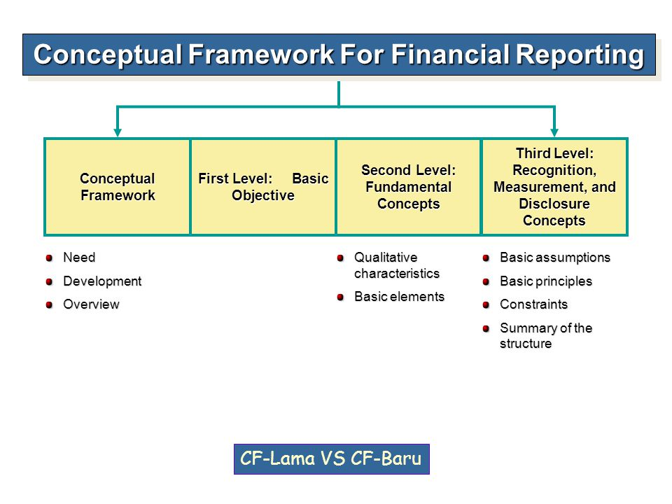 ASSUMPTIONS 1.Economic entity 2.Going concern 3.Monetary unit 4.Periodicity 5.Accrual PRINCIPLES 1.Measurement 2.Revenue recognition 3.Expense recognition 4.Full disclosure CONSTRAINTS 1.Cost 2.Materiality OBJECTIVE Provide information about the reporting entity that is useful to present and potential equity investors, lenders, and other creditors in their capacity as capital Providers.
