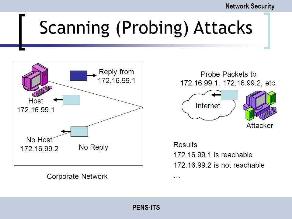 Network Security PENS-ITS Scanning (Probing) Attacks Probe Packets to 172.16.99.1, 172.16.99.2, etc.