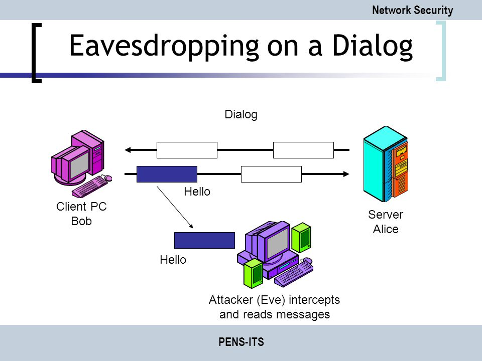Network Security PENS-ITS Eavesdropping on a Dialog Client PC Bob Server Alice Dialog Attacker (Eve) intercepts and reads messages Hello