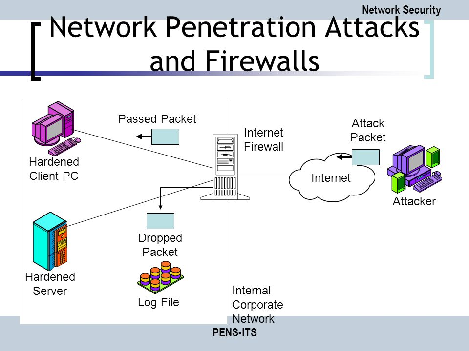 Network Security PENS-ITS Network Penetration Attacks and Firewalls Attack Packet Internet Attacker Hardened Client PC Hardened Server Internal Corporate Network Passed Packet Dropped Packet Internet Firewall Log File