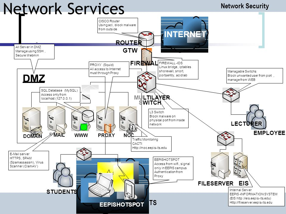 Network Security PENS-ITS INTERNET FIREWALL E- MAIL FILESERVER ROUTER - GTW Traffic Monitoring CACTI Http://noc.eepis-its.edu EEPISHOTSPOT PROXY LECTURER, EMPLOYEE STUDENTS Internal Server EEPIS-INFORMATION SYSTEM (EIS http://eis.eepis-its.edu) Http://fileserver.eepis-its.edu DMZ E-Mail server HTTPS,SPAM (Spamassassin),Virus Scanner(ClamAV) PROXY(Squid) All access to Internet must through Proxy FIREWALL-IDS Linux bridge,iptables shorewall,snort, portsentry,acidlab CISCO Router Using acl,block malware from outside L3Switch Block malware on physical port from inside network All Server in DMZ Manage using SSH, Secure Webmin SQL Database(MySQL) Access only from localhost(127.0.0.1) EEPISHOTSPOT Access from wifi,signal only in EEPIS campus Authentication from Proxy Managable Switchs Block unwanted user from port, manage from WEB Network Services