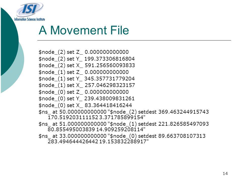 14 A Movement File $node_(2) set Z_ 0.000000000000 $node_(2) set Y_ 199.373306816804 $node_(2) set X_ 591.256560093833 $node_(1) set Z_ 0.000000000000 $node_(1) set Y_ 345.357731779204 $node_(1) set X_ 257.046298323157 $node_(0) set Z_ 0.000000000000 $node_(0) set Y_ 239.438009831261 $node_(0) set X_ 83.364418416244 $ns_ at 50.000000000000 $node_(2) setdest 369.463244915743 170.519203111152 3.371785899154 $ns_ at 51.000000000000 $node_(1) setdest 221.826585497093 80.855495003839 14.909259208114 $ns_ at 33.000000000000 $node_(0) setdest 89.663708107313 283.494644426442 19.153832288917