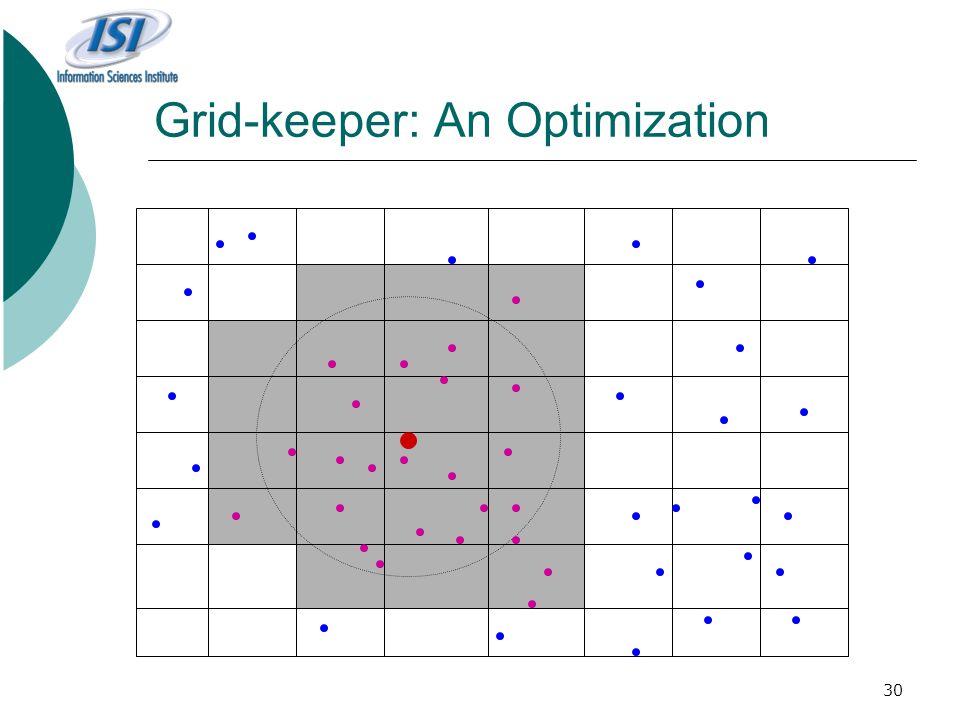 30 Grid-keeper: An Optimization