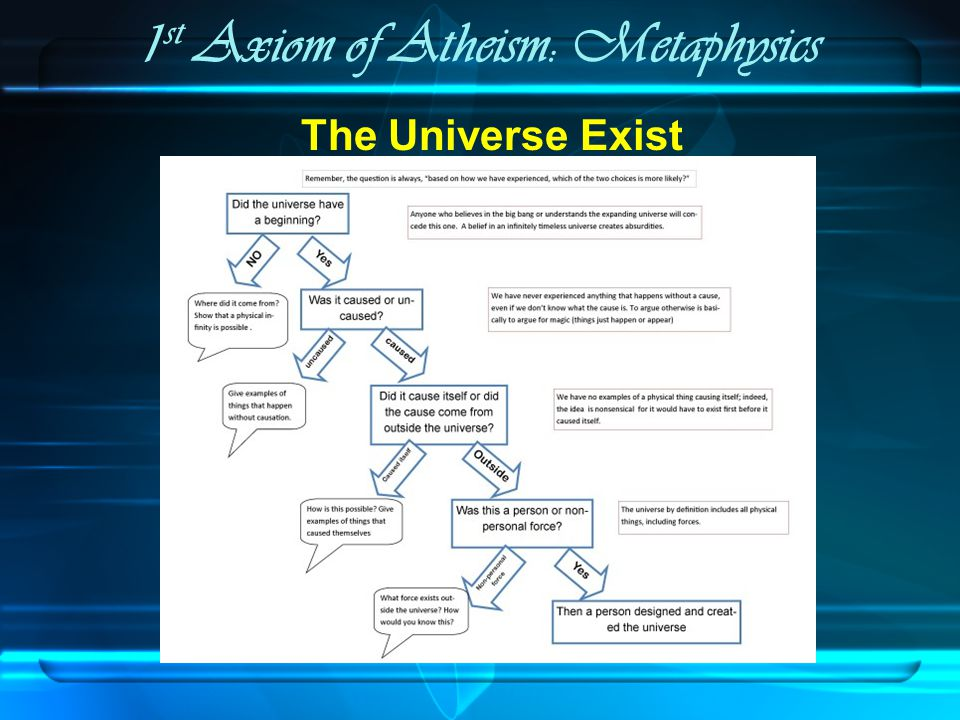 1 st Axiom of Atheism: Metaphysics God makes sense of the origin of the universe