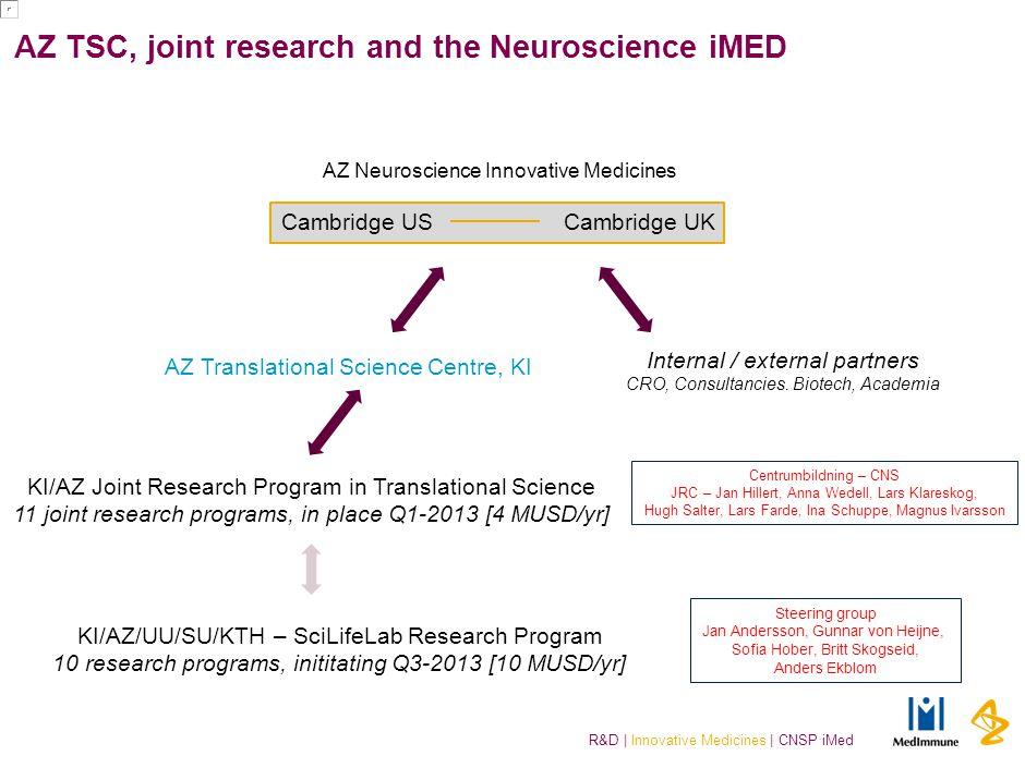 R&D | Innovative Medicines | CNSP iMed AZ TSC, joint research and the Neuroscience iMED Cambridge USCambridge UK Internal / external partners CRO, Con