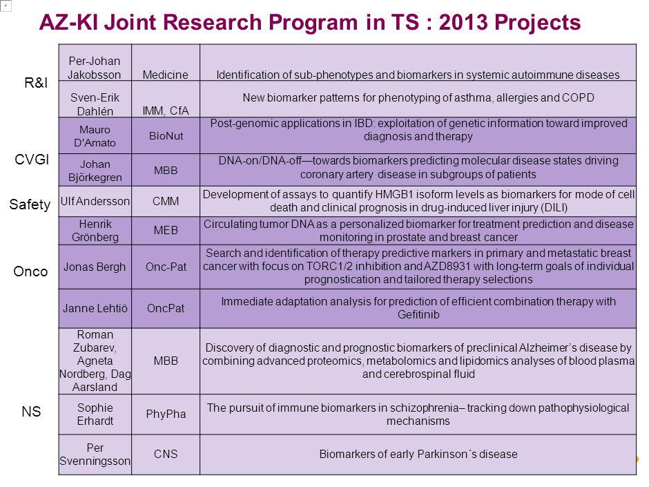 R&D | Innovative Medicines | CNSP iMed AZ-KI Joint Research Program in TS : 2013 Projects Per-Johan JakobssonMedicineIdentification of sub-phenotypes
