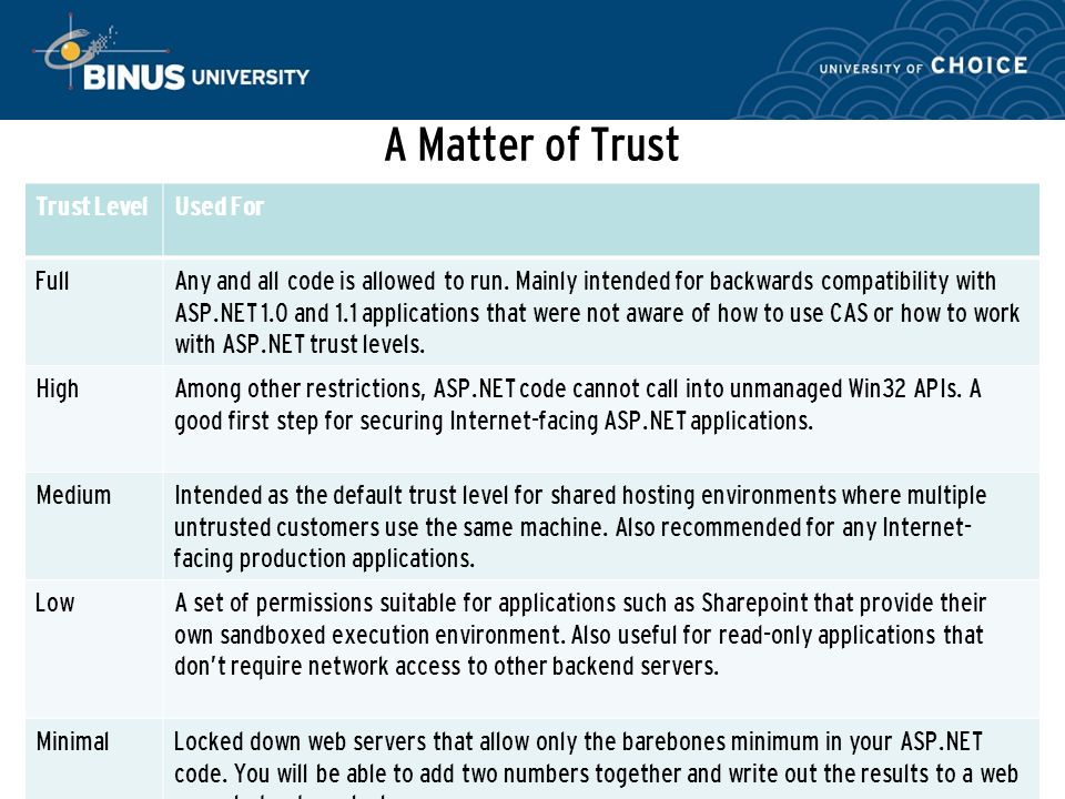 A Matter of Trust Bina Nusantara References: Professional ASP.NET 2.0 Security, Membership and Role Management (Stefan Schackow, 2006) Trust LevelUsed For FullAny and all code is allowed to run.