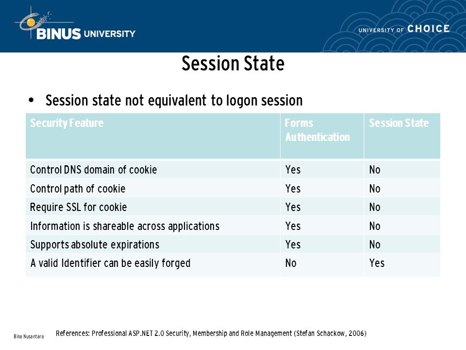 Session State Session state not equivalent to logon session Bina Nusantara References: Professional ASP.NET 2.0 Security, Membership and Role Management (Stefan Schackow, 2006) Security FeatureForms Authentication Session State Control DNS domain of cookieYesNo Control path of cookieYesNo Require SSL for cookieYesNo Information is shareable across applicationsYesNo Supports absolute expirationsYesNo A valid Identifier can be easily forgedNoYes