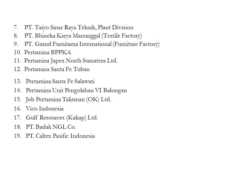 7. PT. Taiyo Sinar Raya Teknik, Plant Division 8.