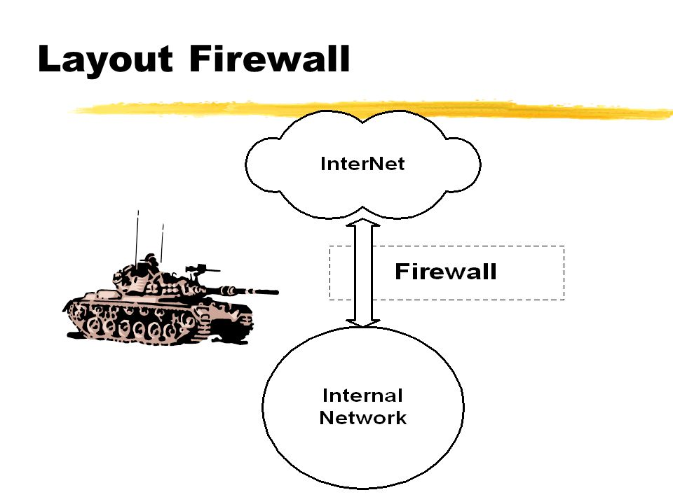 Layout Firewall