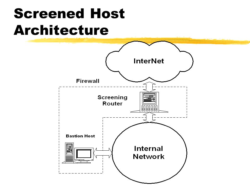 Screened Host Architecture