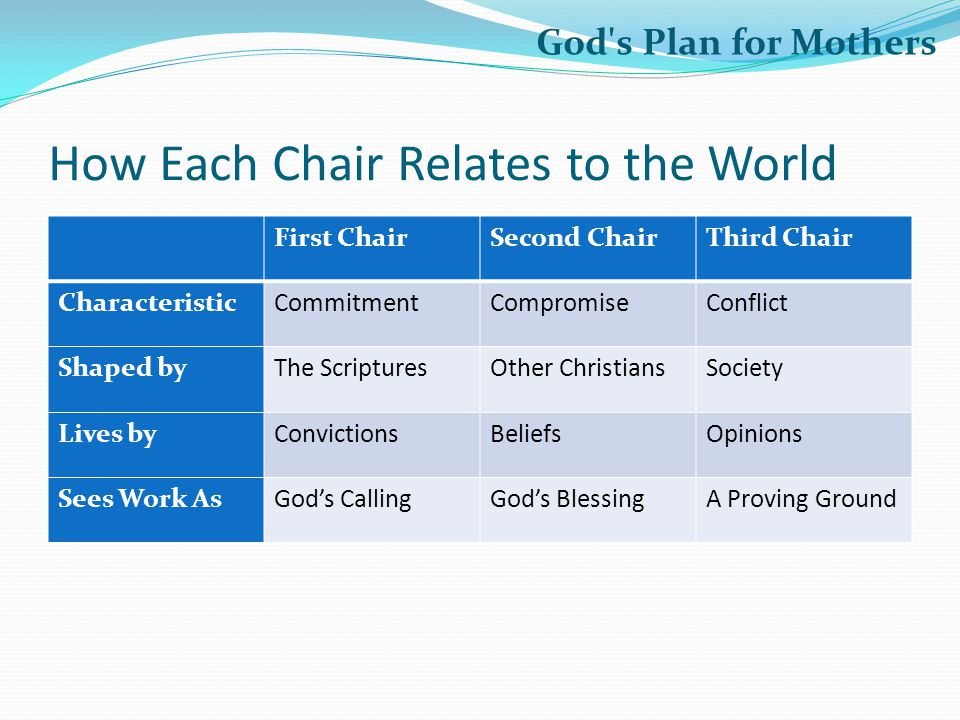 How Each Chair Relates to the World First ChairSecond ChairThird Chair Characteristic Shaped by Lives by Sees Work As God s Plan for Mothers First ChairSecond ChairThird Chair CharacteristicCommitment Shaped byThe Scriptures Lives byConvictions Sees Work AsGod's Calling First ChairSecond ChairThird Chair CharacteristicCommitmentCompromise Shaped byThe ScripturesOther Christians Lives byConvictionsBeliefs Sees Work AsGod's CallingGod's Blessing First ChairSecond ChairThird Chair CharacteristicCommitmentCompromiseConflict Shaped byThe ScripturesOther ChristiansSociety Lives byConvictionsBeliefsOpinions Sees Work AsGod's CallingGod's BlessingA Proving Ground