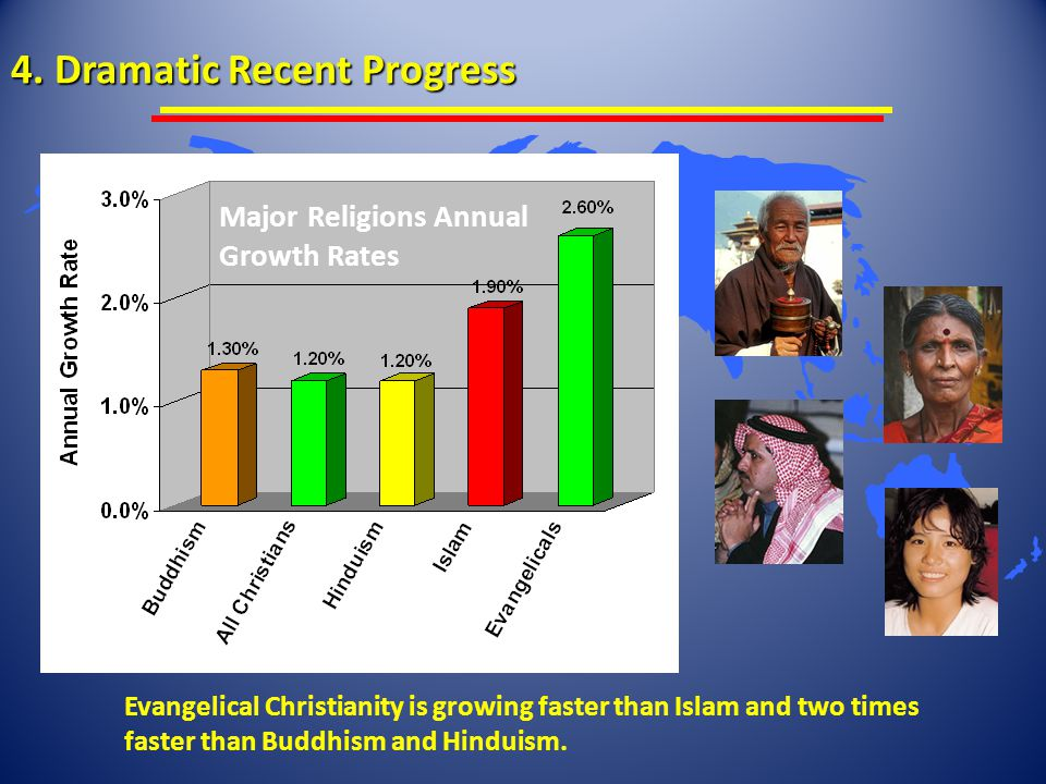 4. Dramatic Recent Progress Evangelical Christianity is growing faster than Islam and two times faster than Buddhism and Hinduism. Major Religions Ann