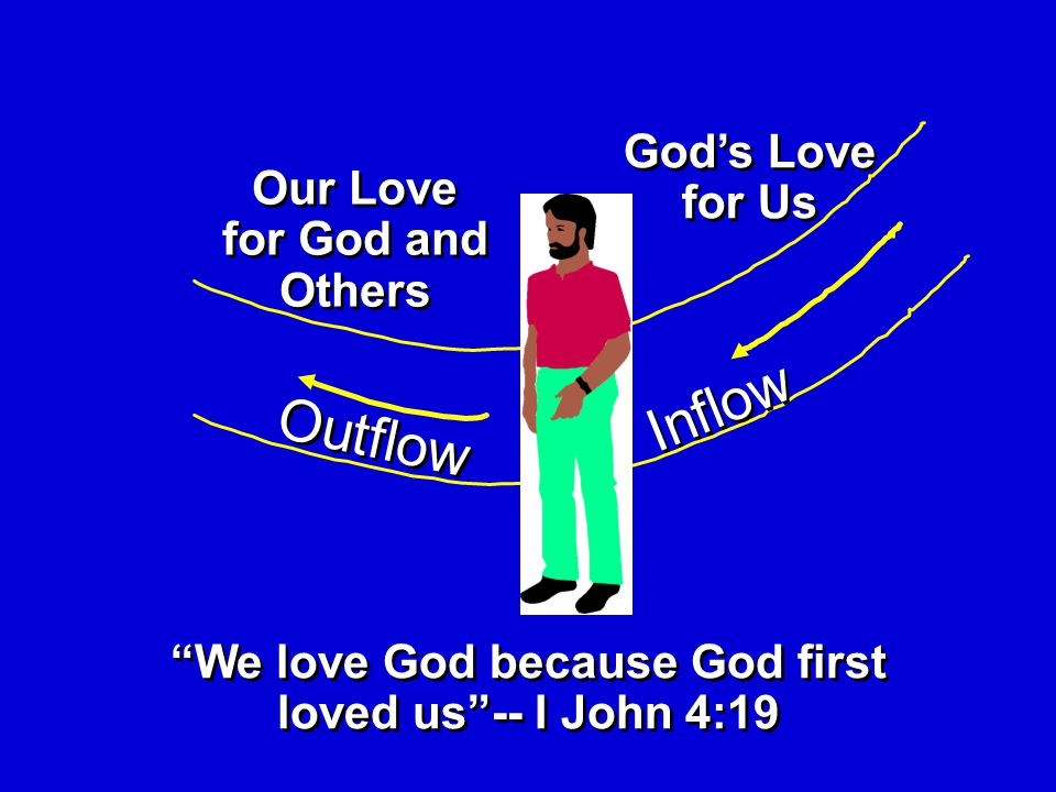 Outflow Inflow We love God because God first loved us -- I John 4:19 Our Love for God and Others God's Love for Us