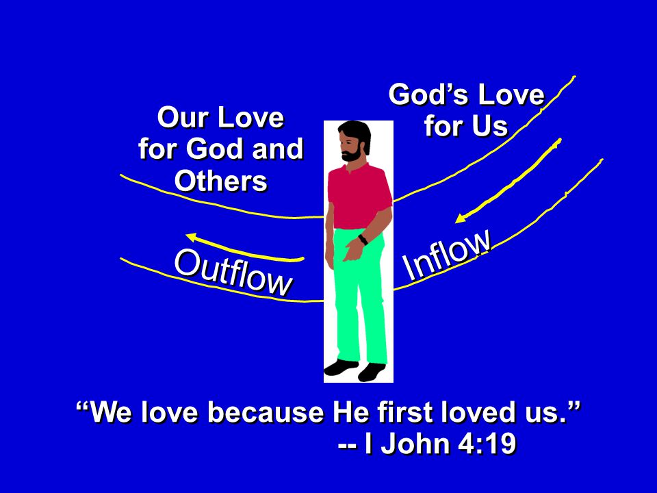 Outflow Inflow We love because He first loved us. -- I John 4:19 We love because He first loved us. -- I John 4:19 Our Love for God and Others God's Love for Us