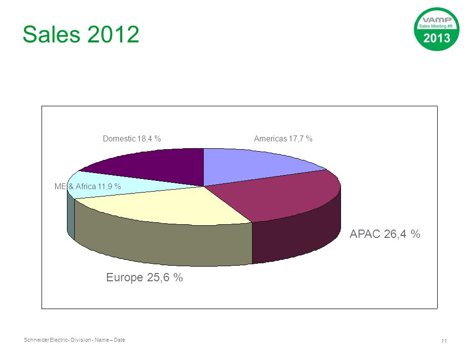 Schneider Electric 11 - Division - Name – Date Sales 2012 Americas 17,7 % APAC 26,4 % Europe 25,6 % ME & Africa 11,9 % Domestic 18,4 %